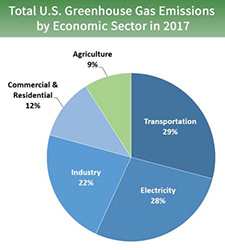 Total US Greenhouse Gas Emissions by Economic Sector in 2017